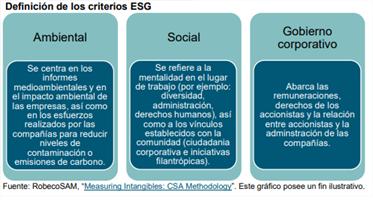 definicion criterios esg-ralog