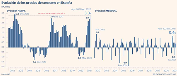 evolucion precios consumo españa