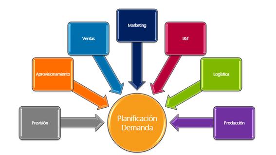 planificacion demanda-ralog
